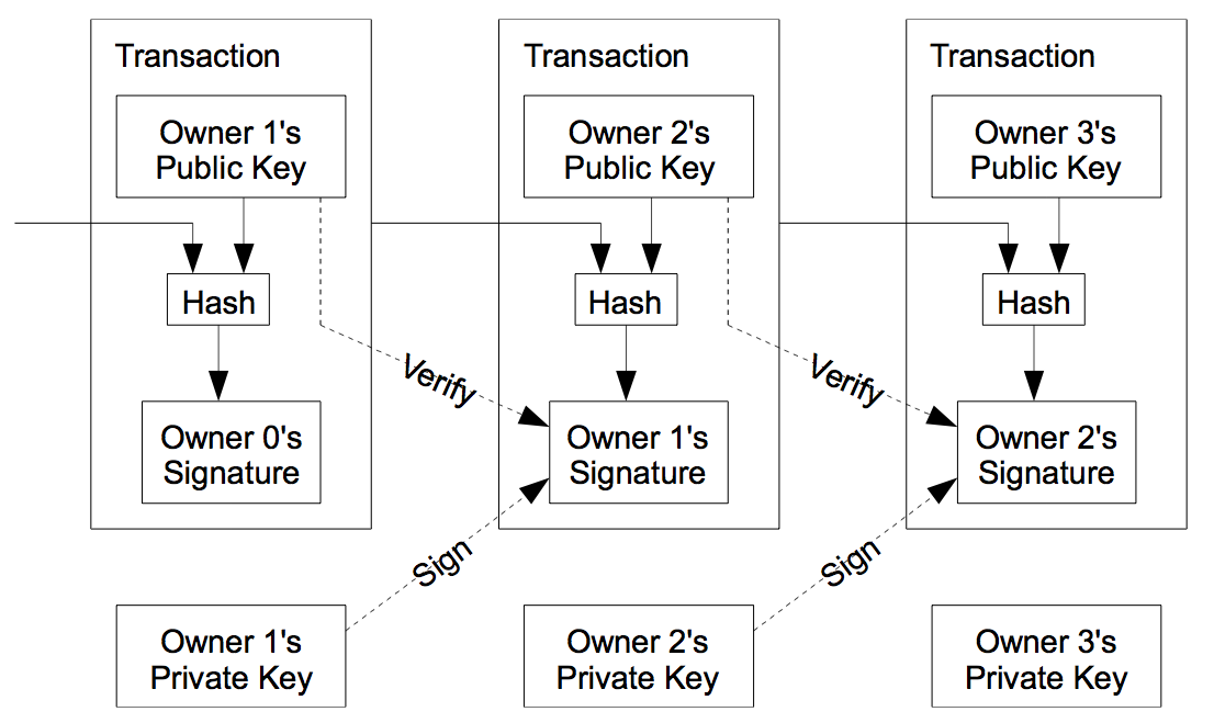 Bitcoin Transaction Chain
